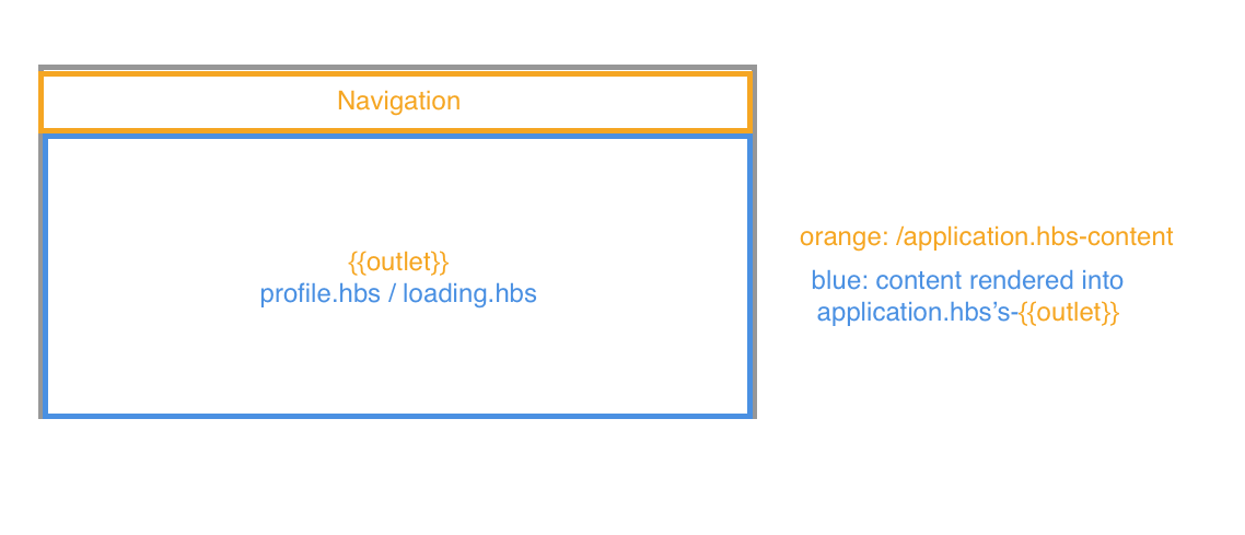 a visual explanation of Ember.js' built-in loading states